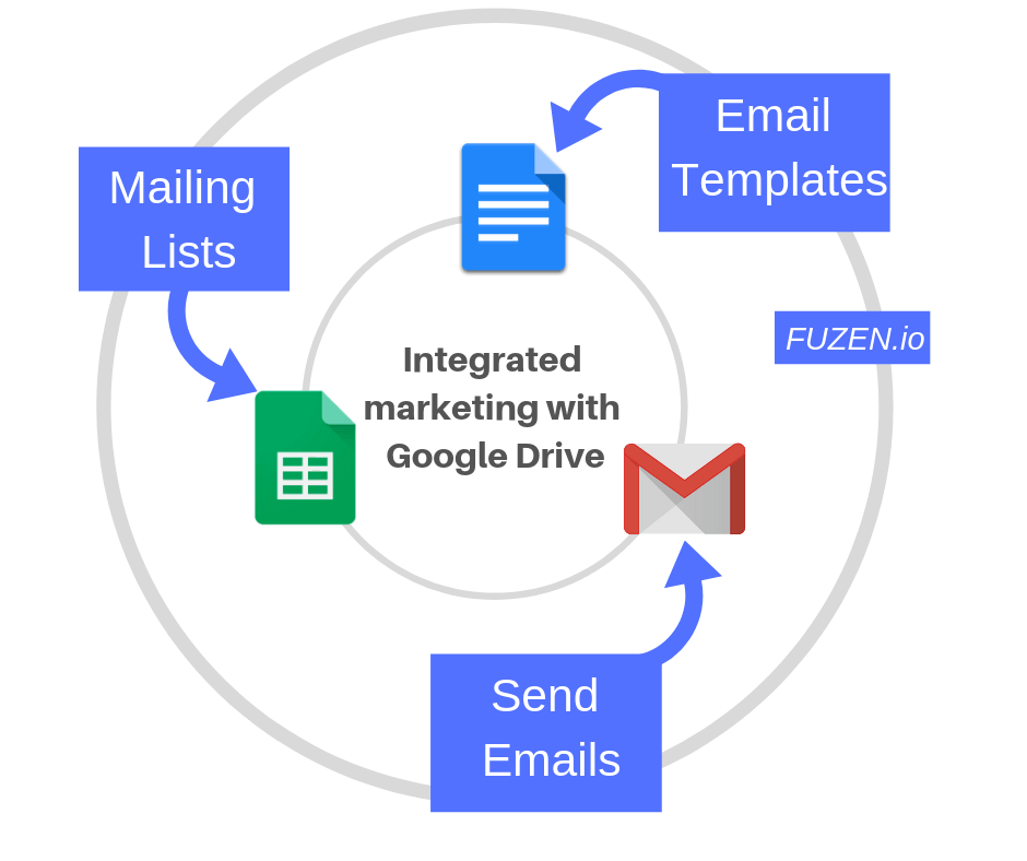using gmail, sheets and docs for email marketing