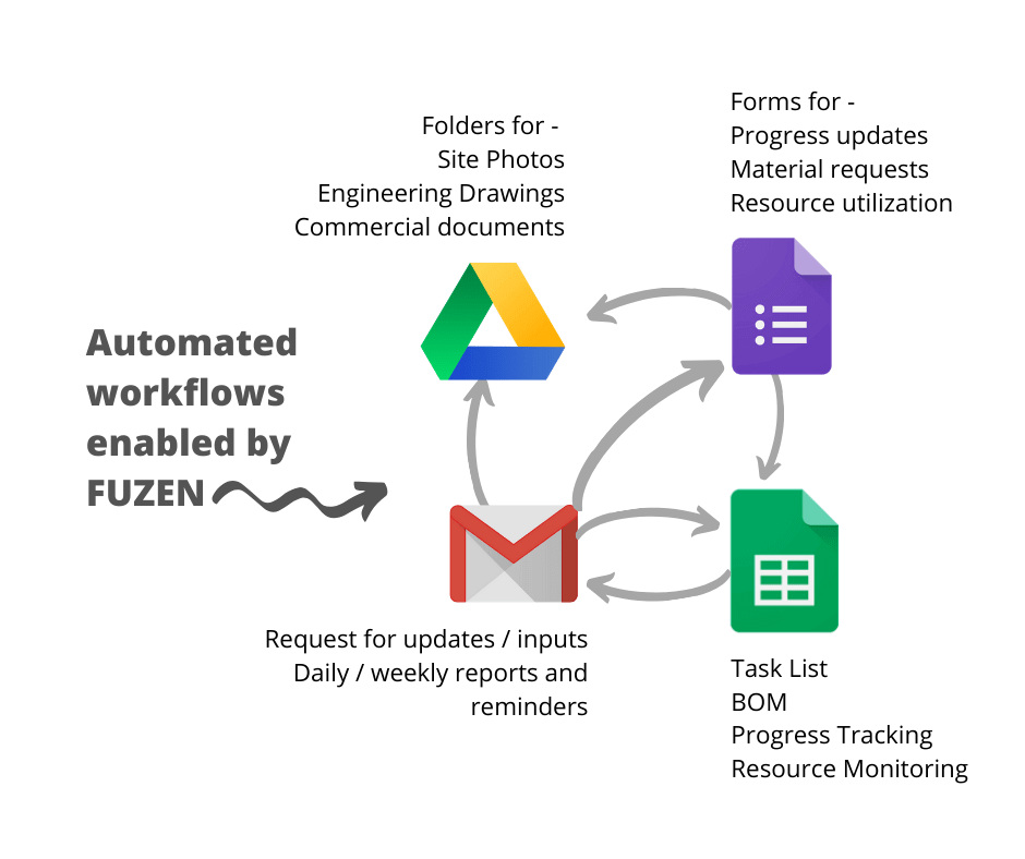 Connecting google drive apps to create solar project management software