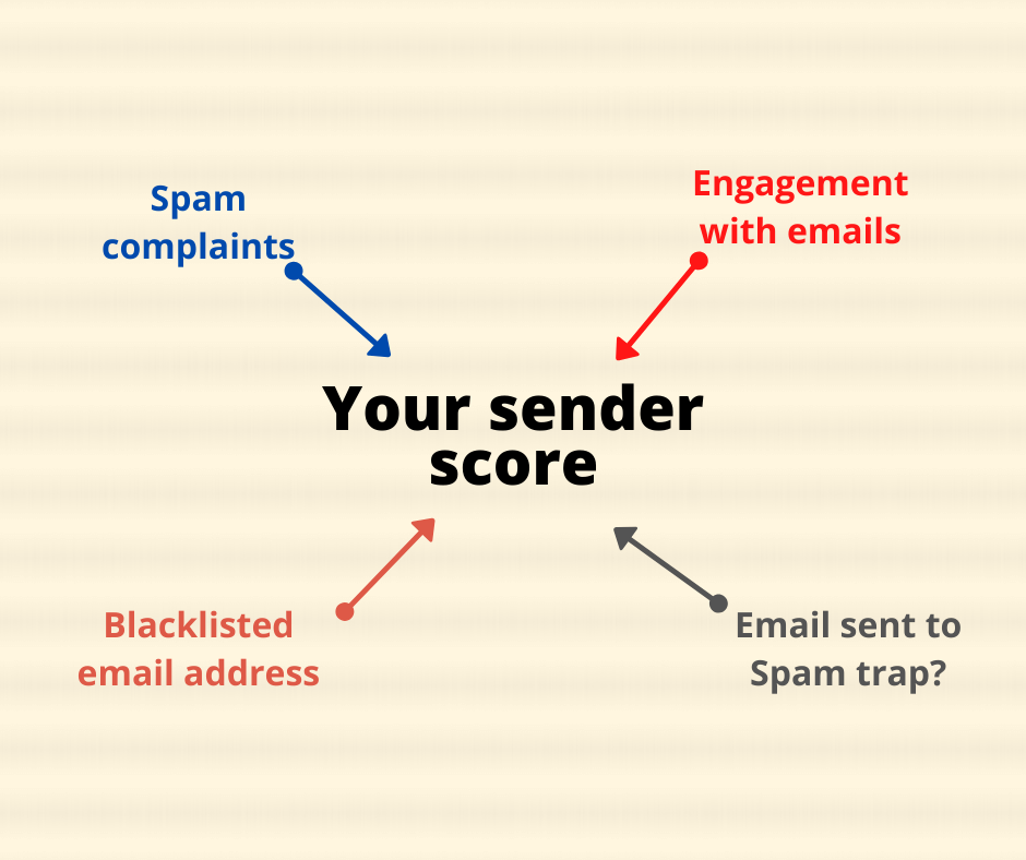 How sender score is determined
