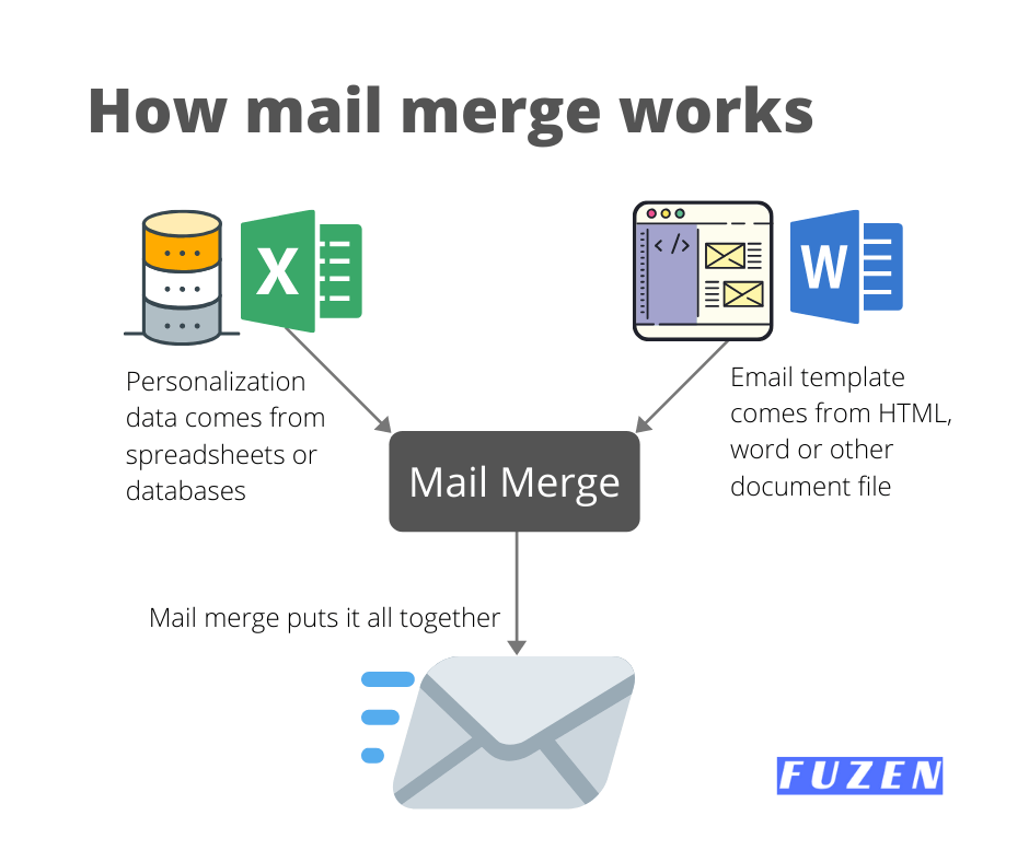 how mail merge works