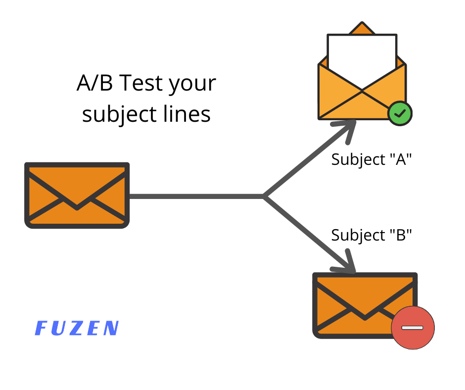 Make sure you A/B test your email subject lines even after following all best practices