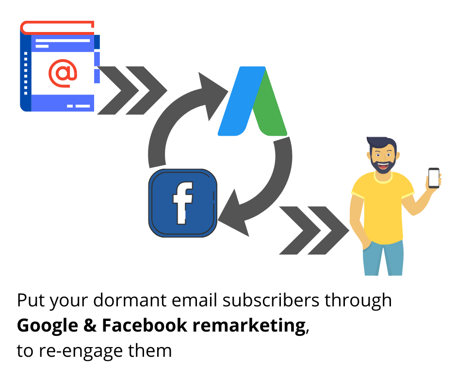 Put dormant email subscribers through remarketing ads to re engage them