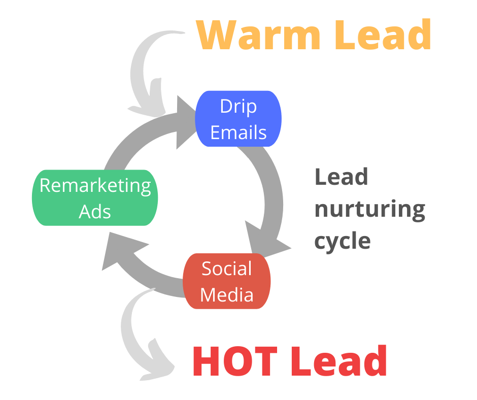 lead nurturing cycle to warm up your leads