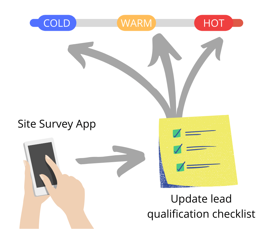 qualification checklist for solar lead management