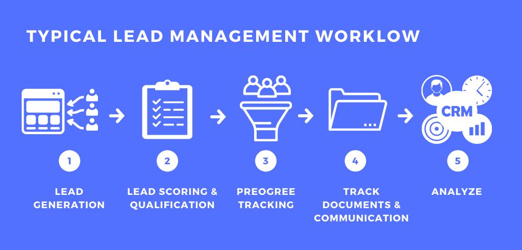 lead management workflow