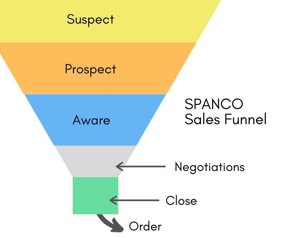 SPANCO - lead management workflow