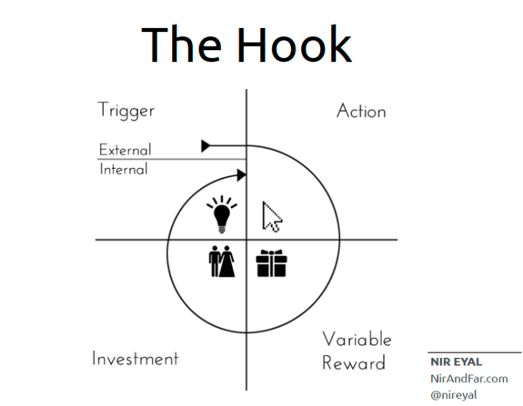 hooked model framework helps to design a welcome email sequence template