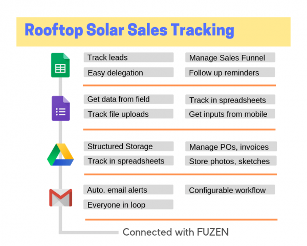 Rooftop solar sales tracking